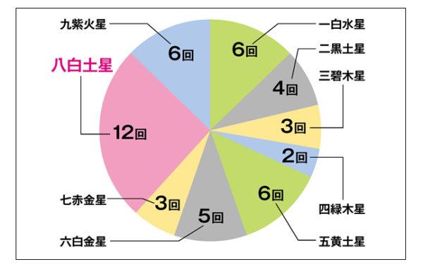 6 傾向 ロト