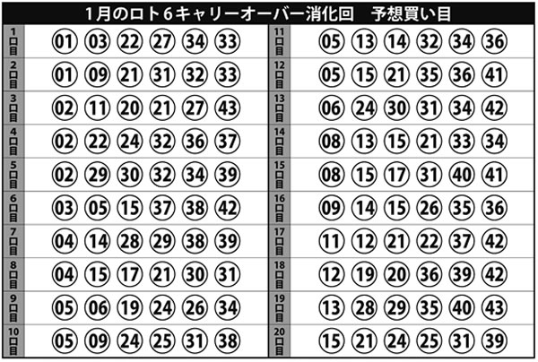 ロト6 予想