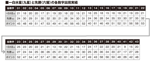 ロト6九星×六耀×6億円ボードデータ