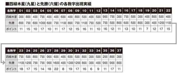 ロト7 九星×六耀×10億円ボードデータ