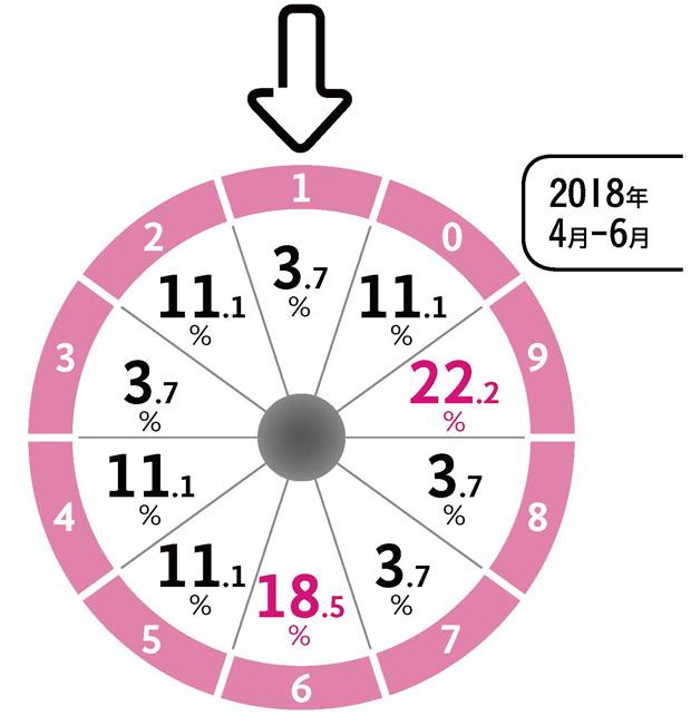 ロトナン2018年7月号特集2N3 2018年6月予想