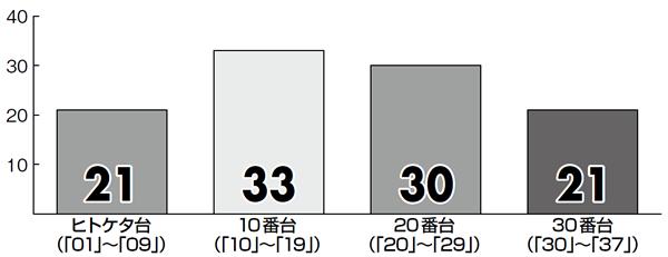 ロト7CO2018年8月