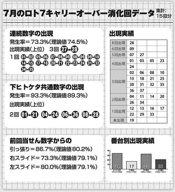 プレミアム新聞ロト7COデータ