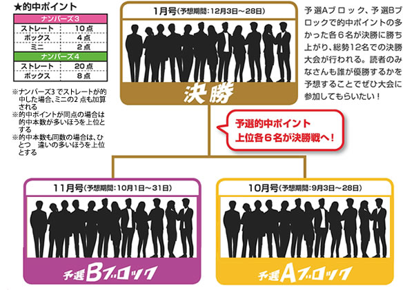 ナンバーズ3&4達人スカウトキャラバンシステム紹介