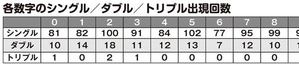 「ナンバーズ3&4 スーパー黄金出現パターン5000」各数字のシングル/ダブル/トリプル出現回数