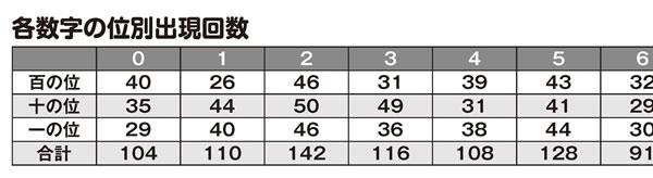 「ナンバーズ3&4 スーパー黄金出現パターン5000」各数字の位別出現回数