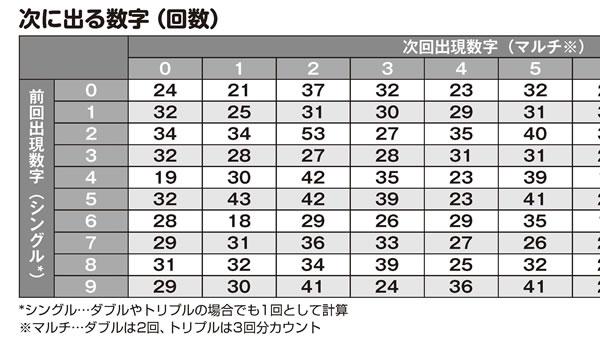 「ナンバーズ3&4 スーパー黄金出現パターン5000」次に出る数字(回数)