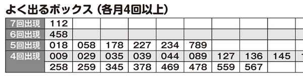 「ナンバーズ3&4 スーパー黄金出現パターン5000」よく出るボックス(各月3回以上)