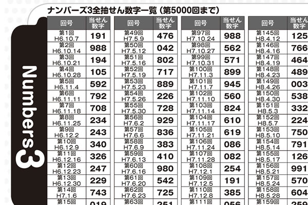 「ナンバーズ3&4 スーパー黄金出現パターン5000」ナンバーズ3当せん数字一覧