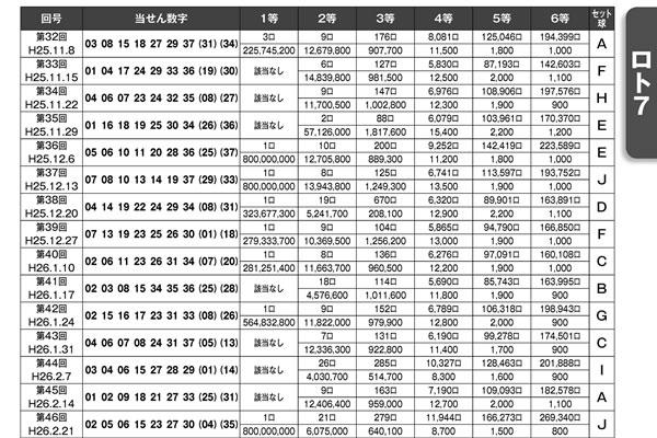 ロト&ナンバーズ&ビンゴ5当せん数字パーフェクト年鑑 1994-2019 当せん数字ページ