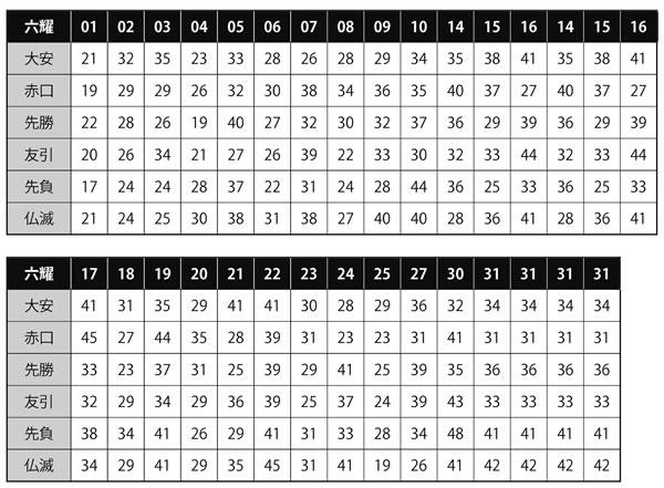 ミニロト六耀×合計数×1000万円ボードデータ