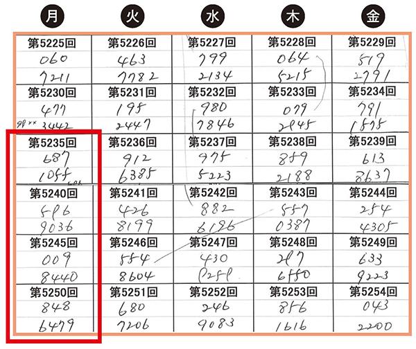 【ナンバーズ3攻略法無料公開】当せん数字によろしく!(仮)[第13回]