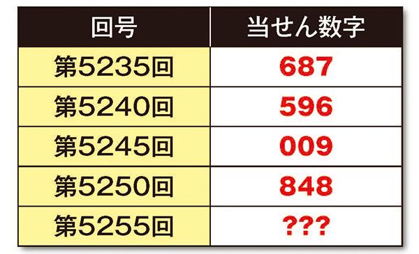 【ナンバーズ3攻略法無料公開】当せん数字によろしく!(仮)[第13回]表1