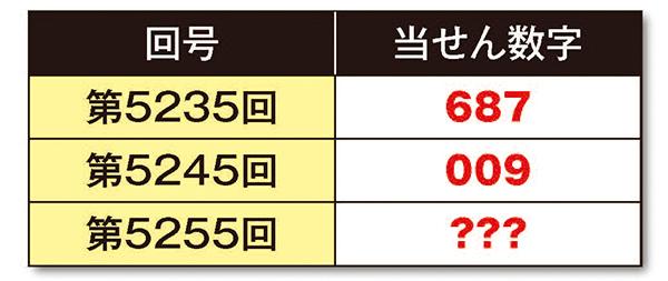 【ナンバーズ3攻略法無料公開】当せん数字によろしく!(仮)[第13回]表2