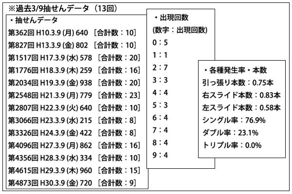 メルマガ「ナンバーズ3日別ラクラク予想」ポイント1