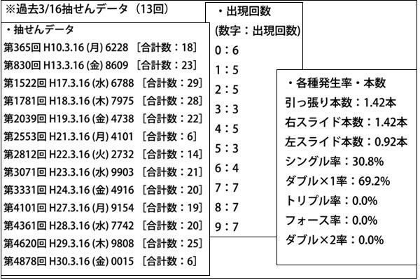 メルマガ「ナンバーズ4日別ラクラク予想」ポイント1