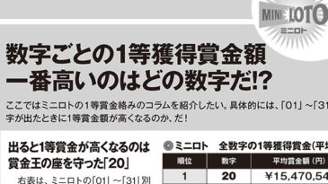 【ミニロト】数字ごとの1等賞金獲得額 一番高いのはどの数字だ!! 2020年度版