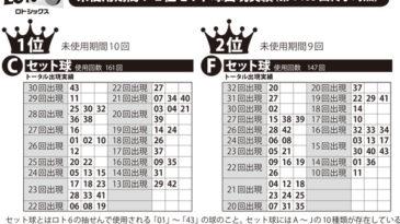 【ロト6】セット球攻略「プレミアム新聞」