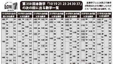 【ロト7】「プレミアム新聞 ロト版」