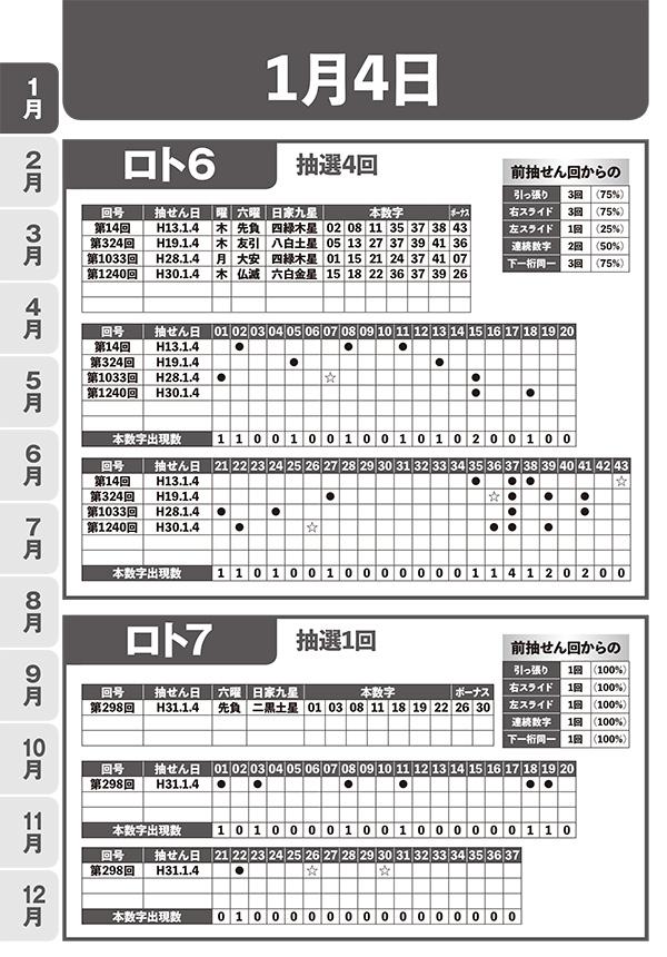 ロト7&ロト6 362日別ラクラク予想データ