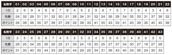 日別(1日)と六曜(先勝)の各数字出現実績(回数)