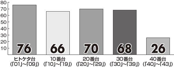 【ロト6】8月の「プレミアム新聞 キャリーオーバー対策版」番台別