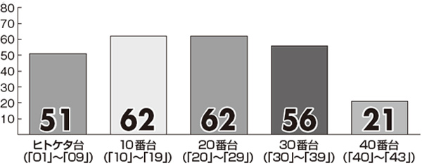 【ロト6】9月の「プレミアム新聞 キャリーオーバー対策版」番台別