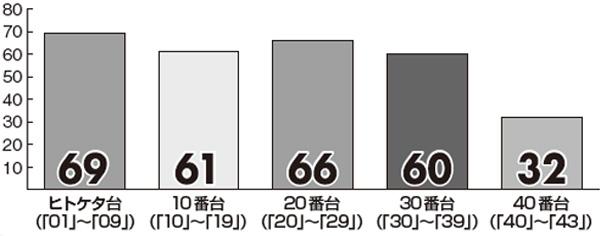 【ロト6】10月の「プレミアム新聞 キャリーオーバー対策版」番台別