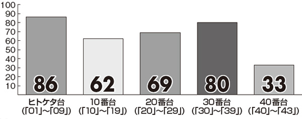 【ロト6】11月の「プレミアム新聞 キャリーオーバー対策版」番台別