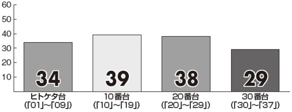 【ロト7】1月の「プレミアム新聞 キャリーオーバー対策版」番台別