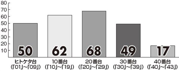 【ロト6】2月の「プレミアム新聞 キャリーオーバー対策版」番台別