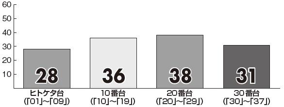 【ロト7】3月の「プレミアム新聞 キャリーオーバー対策版」予想