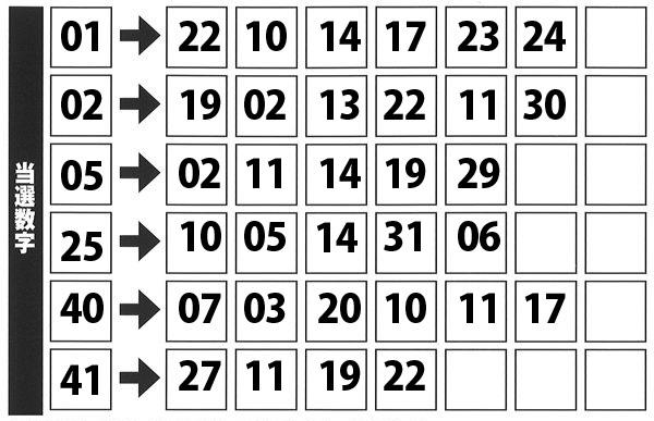第1571回(2021年3月25日抽せん)ロト6