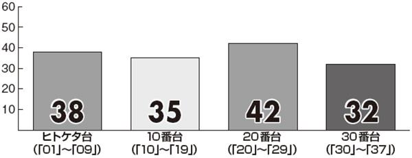 【ロト7】5月の「プレミアム新聞 キャリーオーバー対策版」予想