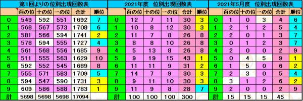 【ナンバーズ3】奥野予想 2021年5月26日更新