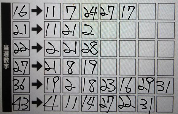 連動攻略法 第1130回ミニロト(2021年5月25日抽せん)予想