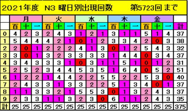 【ナンバーズ3】奥野予想 2021年6月30日更新