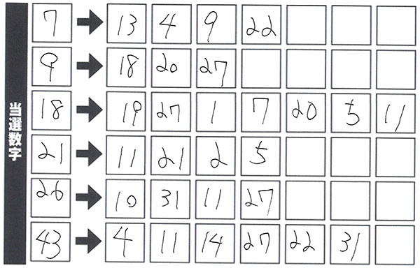 【ミニロト⇔ロト6】連動攻略法 第1132回ミニロト(2021年6月8日抽せaん)予想
